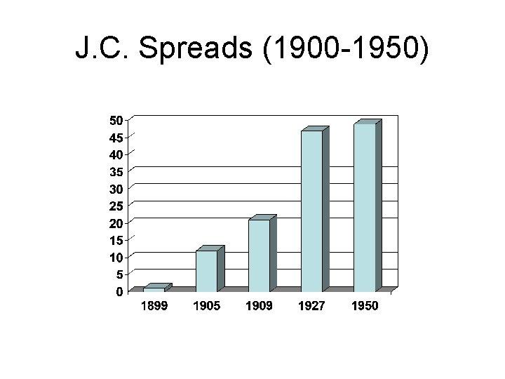 J. C. Spreads (1900 -1950)