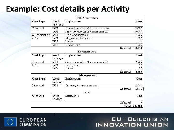 Example: Cost details per Activity