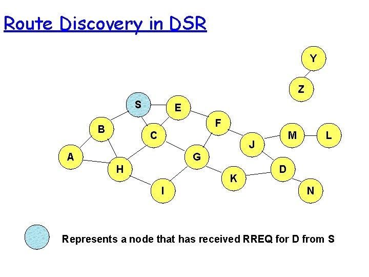 Route Discovery in DSR Y Z S E F B C M J A