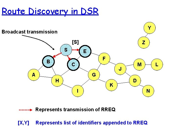 Route Discovery in DSR Y Broadcast transmission [S] S Z E F B C