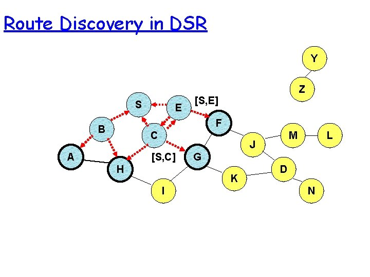 Route Discovery in DSR Y S E Z [S, E] F B C A