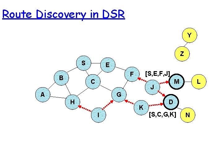 Route Discovery in DSR Y Z S E [S, E, F, J] F B
