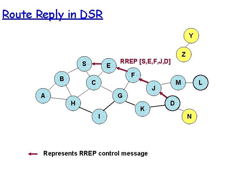 Route Reply in DSR Y S E Z RREP [S, E, F, J, D]