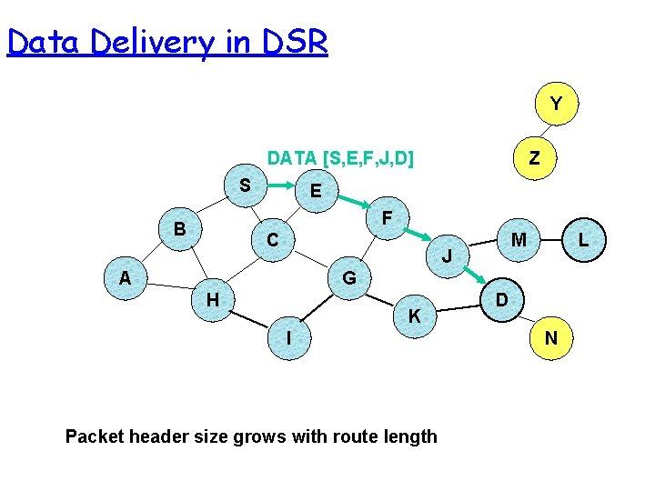Data Delivery in DSR Y DATA [S, E, F, J, D] S Z E