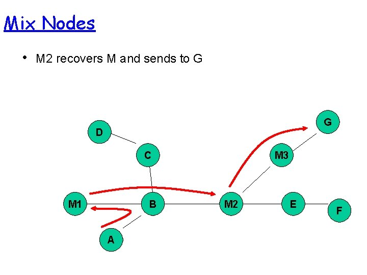 Mix Nodes • M 2 recovers M and sends to G G D C