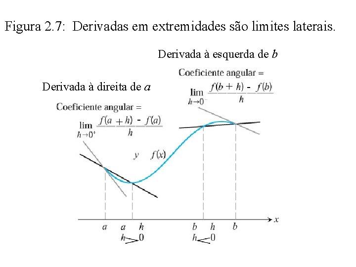 Figura 2. 7: Derivadas em extremidades são limites laterais. Derivada à esquerda de b