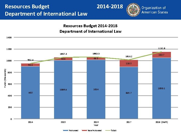Resources Budget Department of International Law 2014 -2018 Resources Budget 2014 -2018 Department of