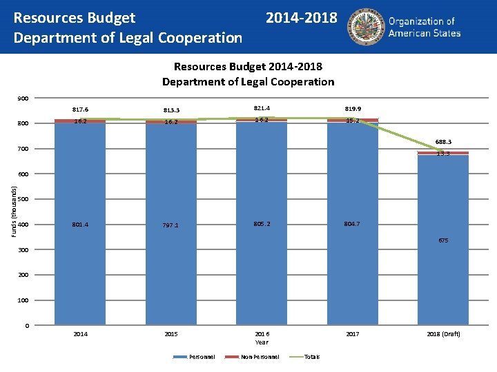 Resources Budget Department of Legal Cooperation 2014 -2018 Resources Budget 2014 -2018 Department of