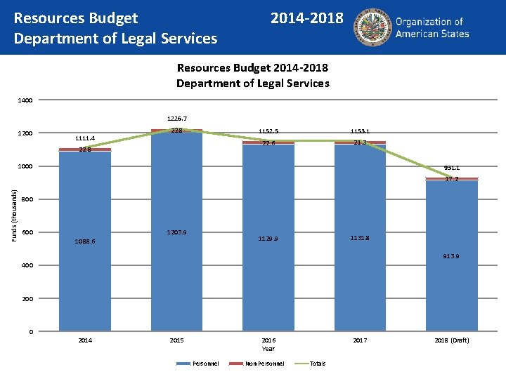 Resources Budget Department of Legal Services 2014 -2018 Resources Budget 2014 -2018 Department of