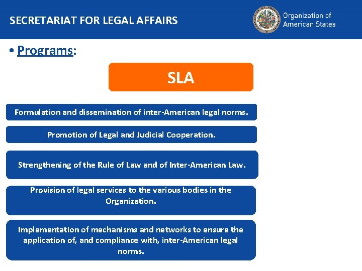 SECRETARIAT FOR LEGAL AFFAIRS • Programs: SLA Formulation and dissemination of inter-American legal norms.
