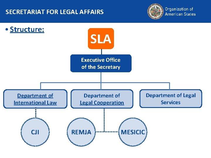SECRETARIAT FOR LEGAL AFFAIRS • Structure: SLA Executive Office of the Secretary Department of