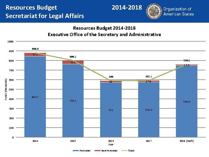 Resources Budget Secretariat for Legal Affairs 2014 -2018 Resources Budget 2014 -2018 Executive Office