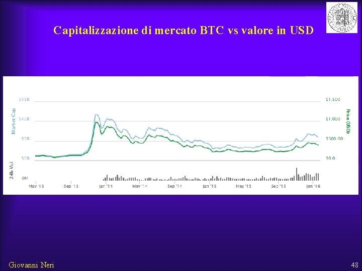 quanto è un bitcoin per un dollaro