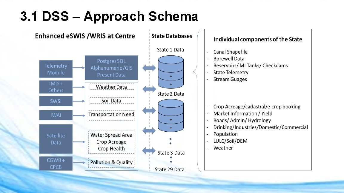 3. 1 DSS – Approach Schema
