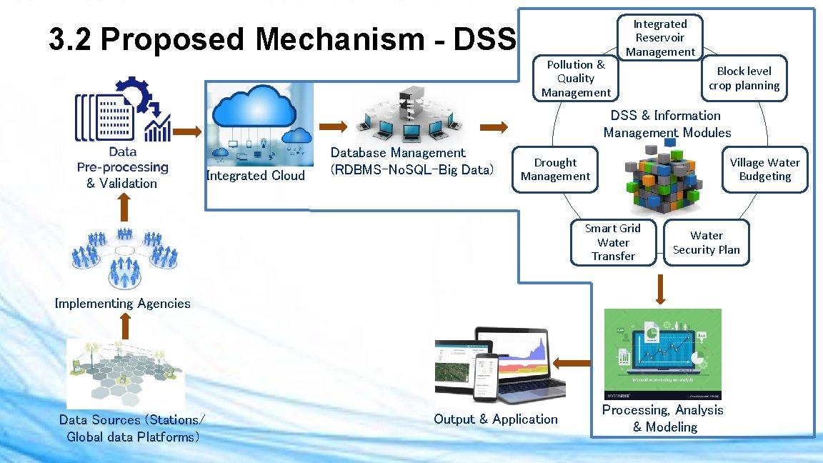 3. 2 Proposed Mechanism - DSS Pollution & Quality Management Integrated Reservoir Management Block