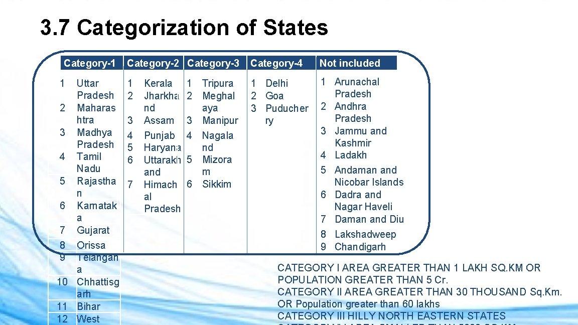 3. 7 Categorization of States Category-1 1 Uttar Pradesh 2 Maharas htra 3 Madhya