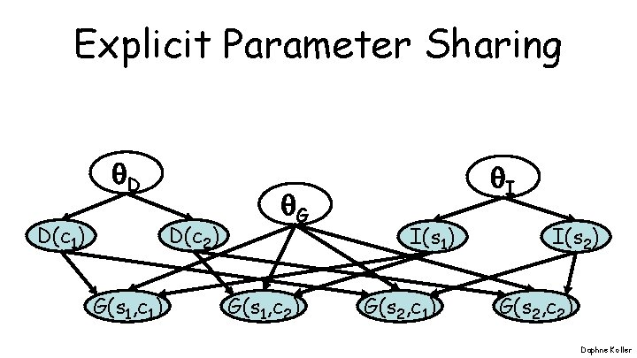 Explicit Parameter Sharing D D(c 2) D(c 1) G(s 1, c 1) G G(s