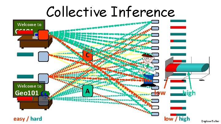 Collective Inference Welcome to CS 101 C Welcome to Geo 101 easy / hard