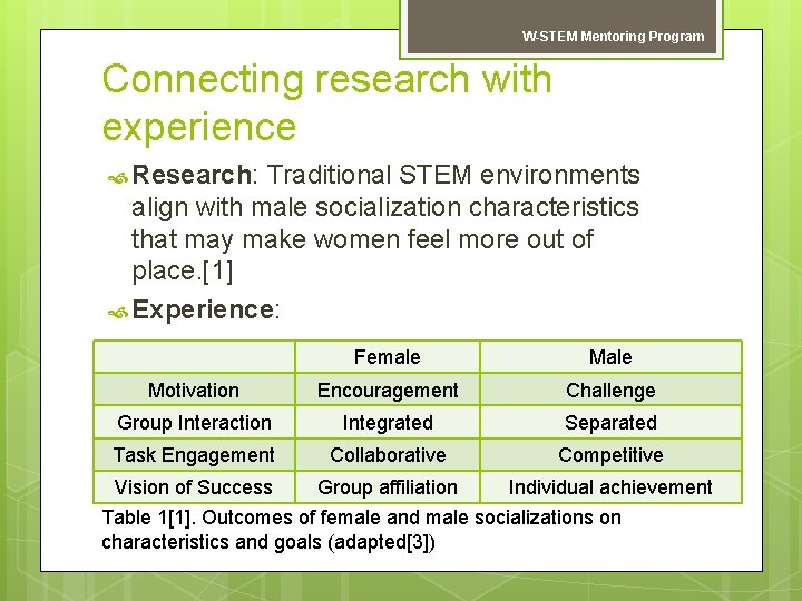 W-STEM Mentoring Program Connecting research with experience Research: Traditional STEM environments align with male