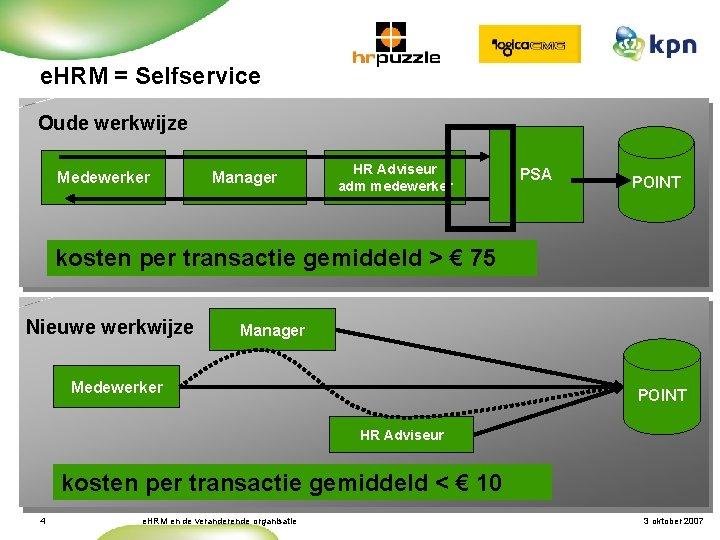 e. HRM = Selfservice Oude werkwijze Medewerker Manager HR Adviseur adm medewerker PSA POINT