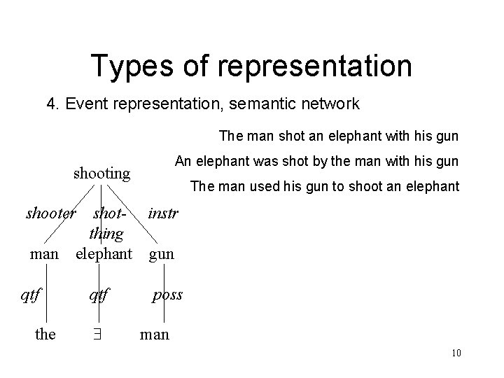 Types of representation 4. Event representation, semantic network The man shot an elephant with