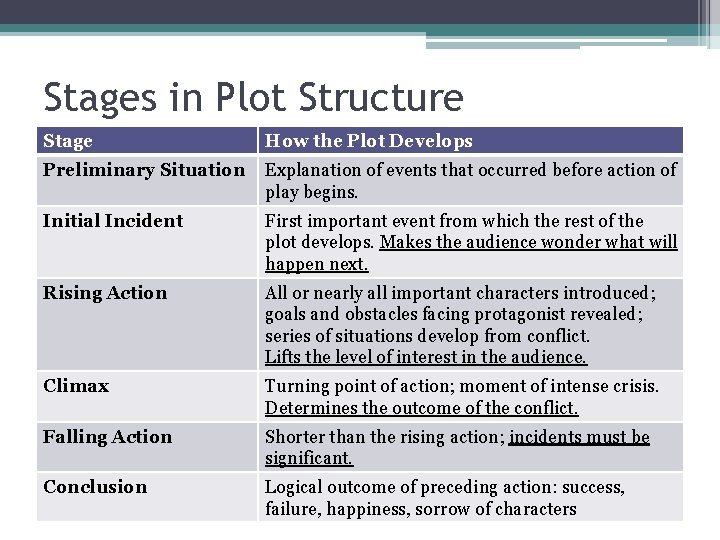 Stages in Plot Structure Stage How the Plot Develops Preliminary Situation Explanation of events
