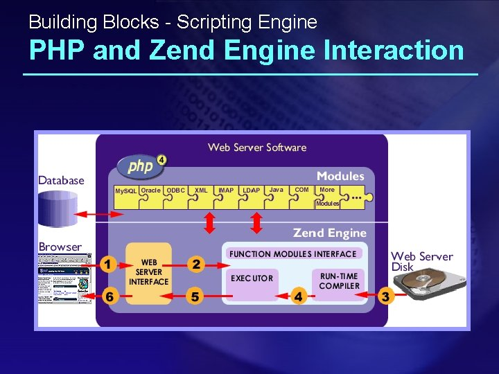 Building Blocks - Scripting Engine PHP and Zend Engine Interaction
