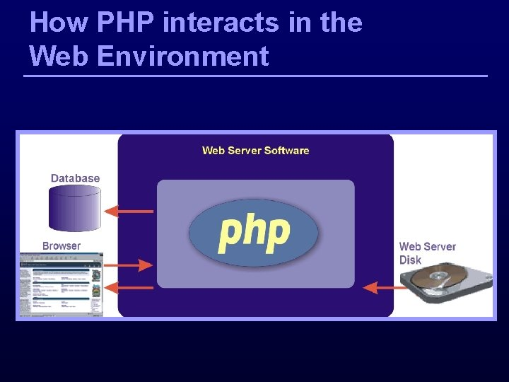 How PHP interacts in the Web Environment