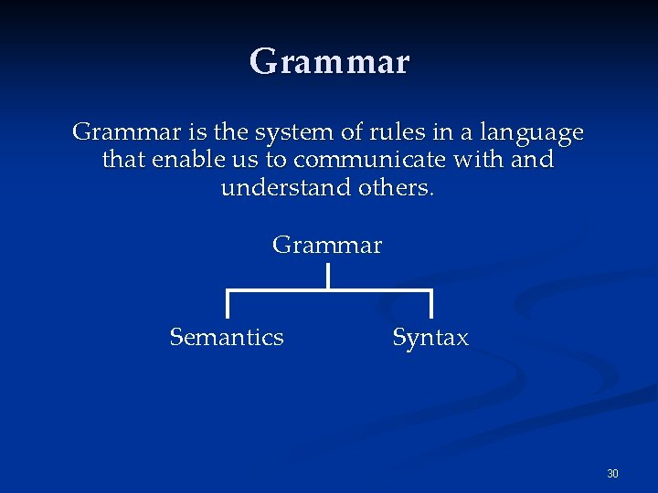Grammar is the system of rules in a language that enable us to communicate