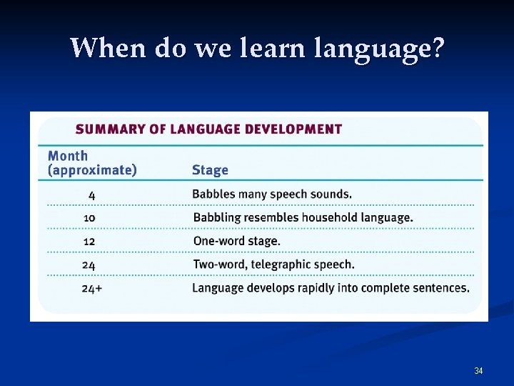 When do we learn language? 34