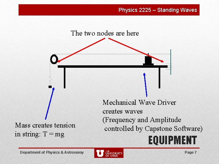 Physics 2225 – Standing Waves The two nodes are here Mass creates tension in