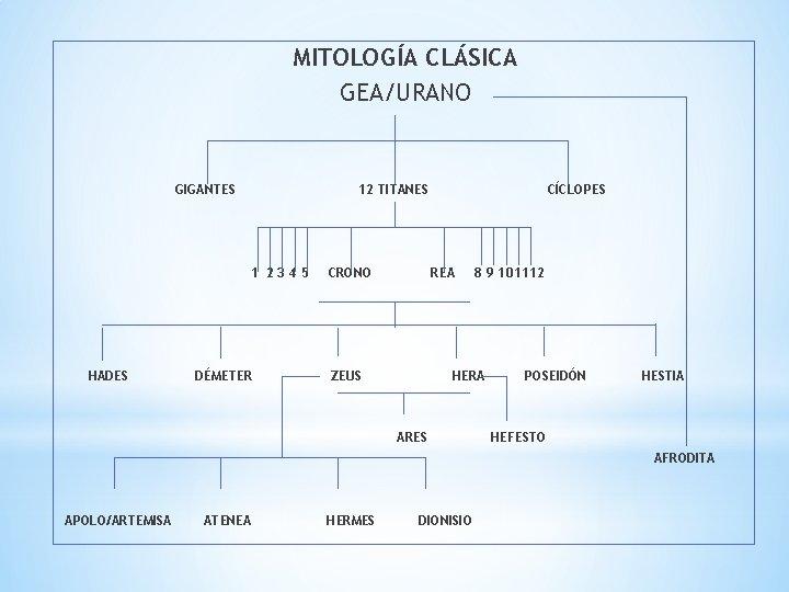 MITOLOGÍA CLÁSICA GEA/URANO GIGANTES 12 TITANES 1 2345 HADES DÉMETER CRONO CÍCLOPES REA ZEUS