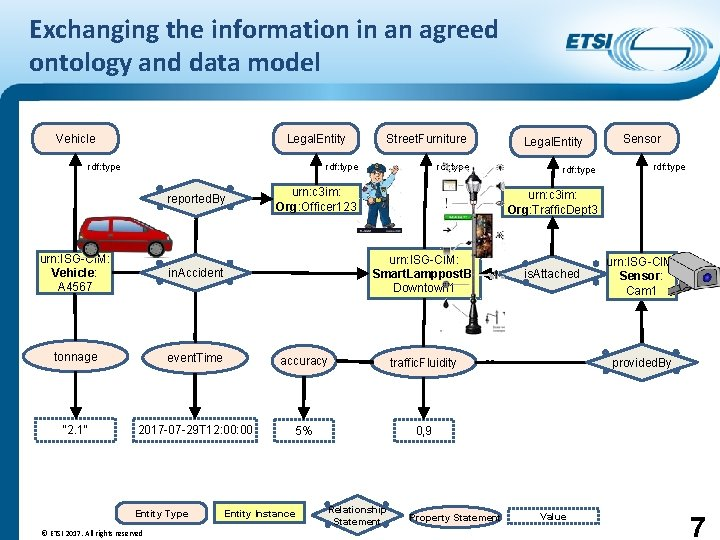 Exchanging the information in an agreed ontology and data model Vehicle Legal. Entity rdf: