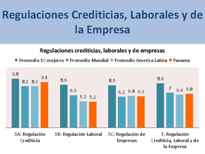 Regulaciones Crediticias, Laborales y de la Empresa Regulaciones crediticias, laborales y de empresas Promedio