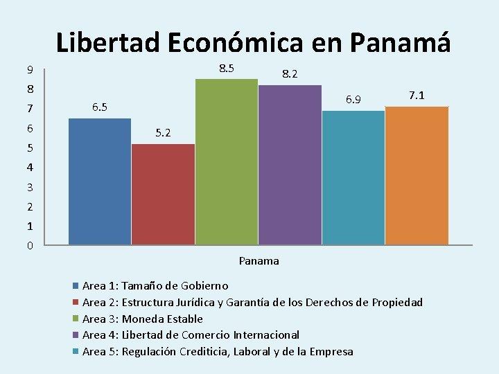 Libertad Económica en Panamá 8. 5 9 8. 2 8 7 6 5 6.