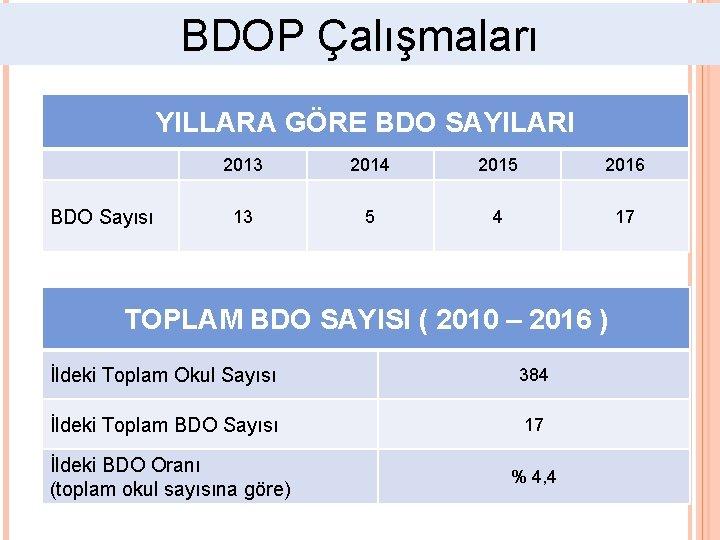 BDOP Çalışmaları YILLARA GÖRE BDO SAYILARI BDO Sayısı 2013 2014 2015 2016 13 5