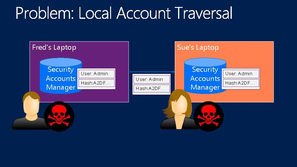 Fred's Laptop Security User: Admin Accounts Hash: A 2 DF… Manager Sue's Laptop User: