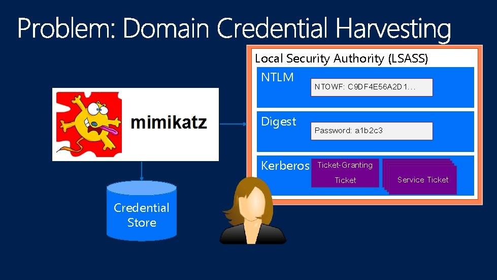 Local Security Authority (LSASS) NTLM Digest NTOWF: C 9 DF 4 E 56 A