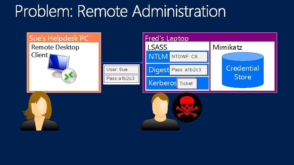 Sue's Helpdesk PC Fred's Laptop LSASS NTLM NTOWF: C 9… Remote Desktop Client User: