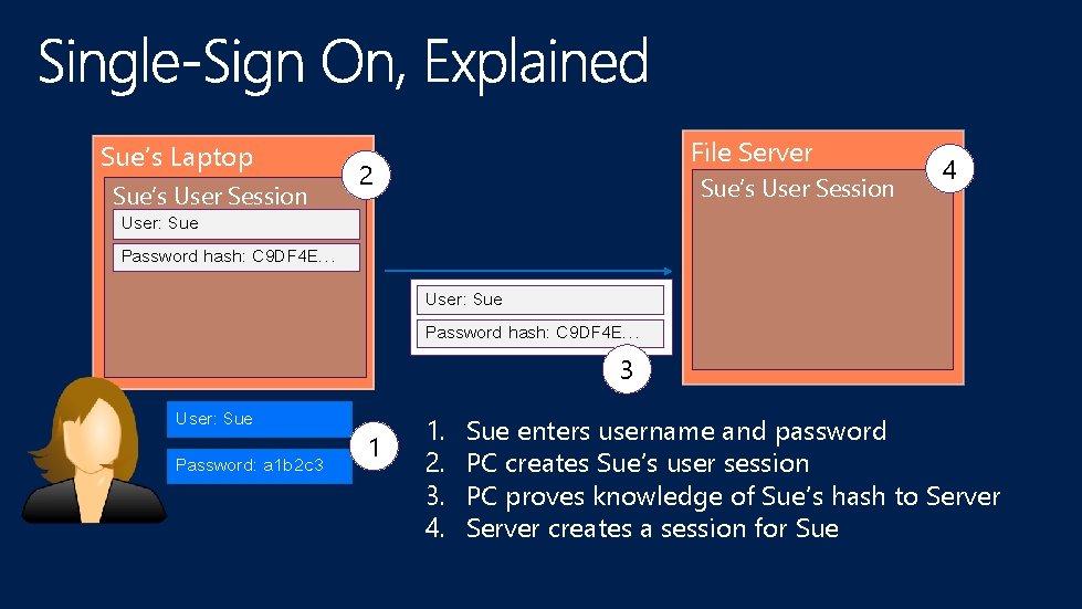 Sue's Laptop Sue's User Session File Server 2 Sue's User Session 4 User: Sue