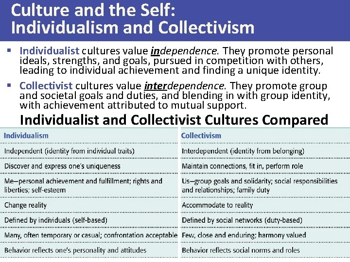 Culture and the Self: Individualism and Collectivism § Individualist cultures value independence. They promote