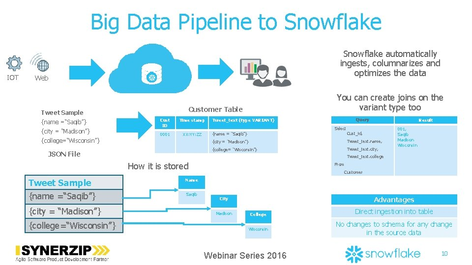 Big Data Pipeline to Snowflake IOT Snowflake automatically ingests, columnarizes and optimizes the data