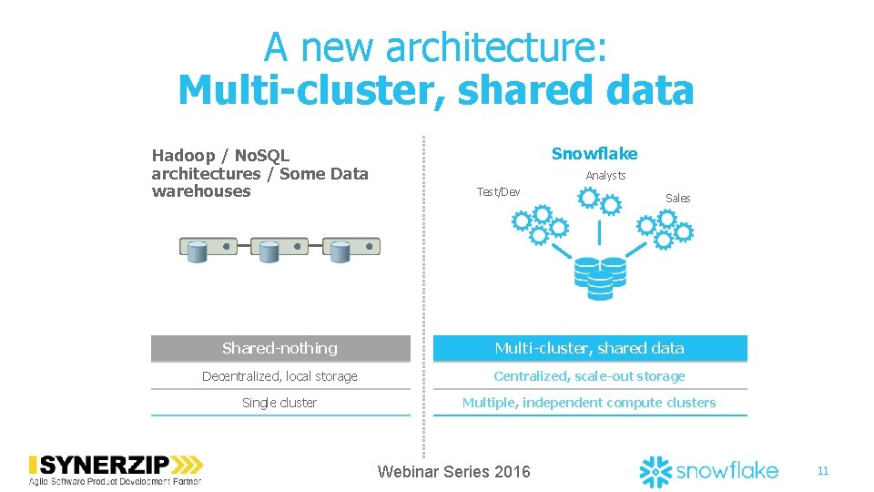 A new architecture: Multi-cluster, shared data Hadoop / No. SQL architectures / Some Data
