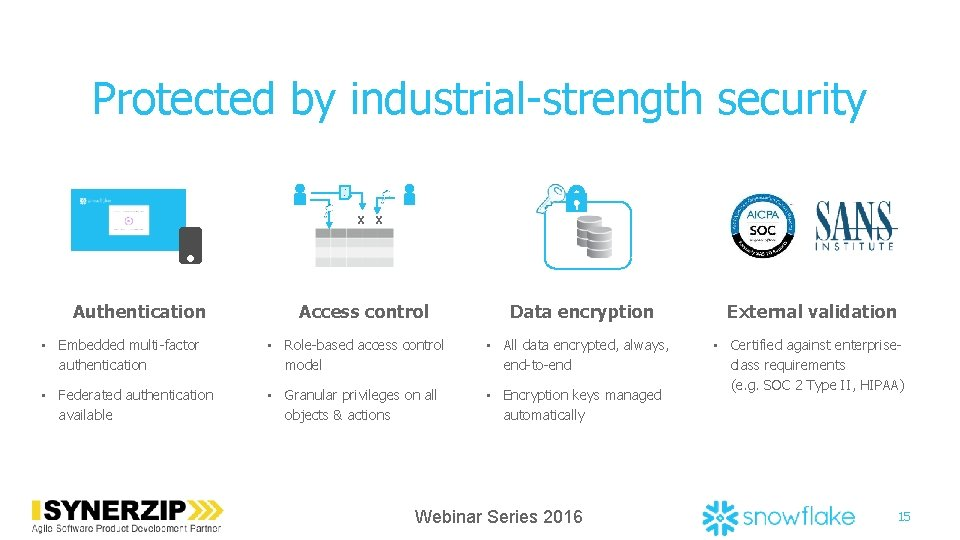 Protected by industrial-strength security …. X X Authentication Access control External validation Data encryption