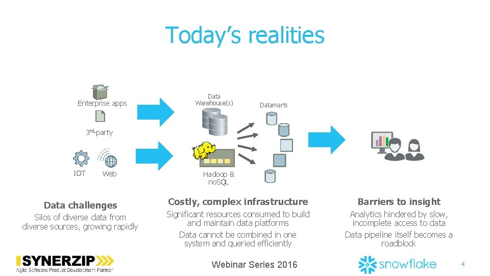 Today's realities Enterprise apps Data Warehouse(s) Datamarts 3 rd-party IOT Web Data challenges Silos