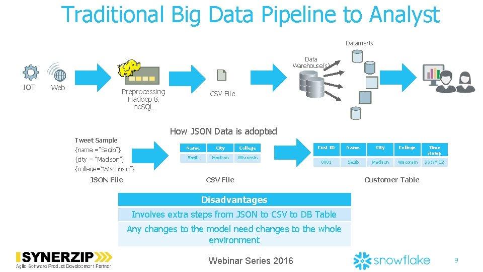 Traditional Big Data Pipeline to Analyst Datamarts Data Warehouse(s) IOT Web Preprocessing Hadoop &