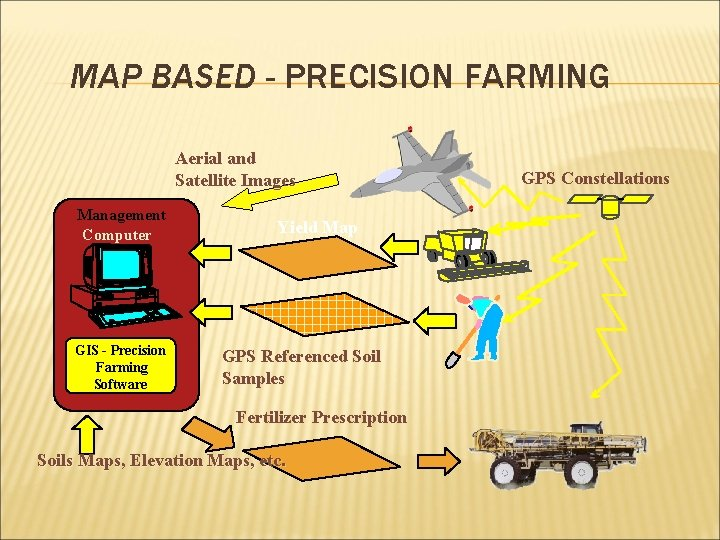 MAP BASED - PRECISION FARMING Aerial and Satellite Images Management Computer GIS - Precision