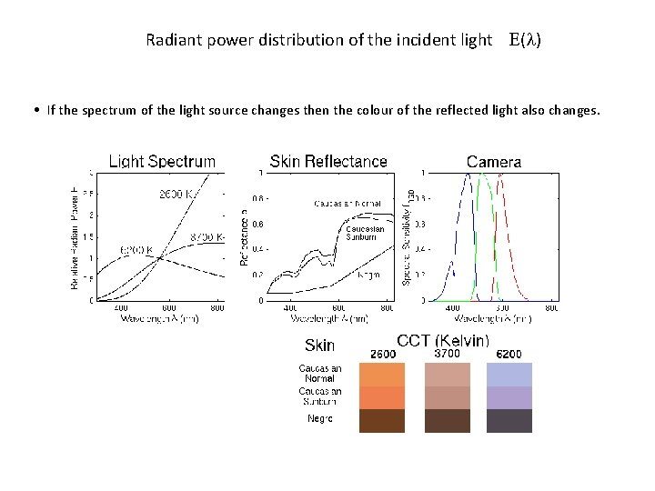 Radiant power distribution of the incident light ( ) • If the spectrum of