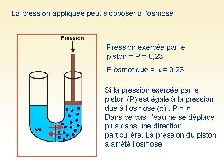 La pression appliquée peut s'opposer à l'osmose Pression exercée par le piston = P