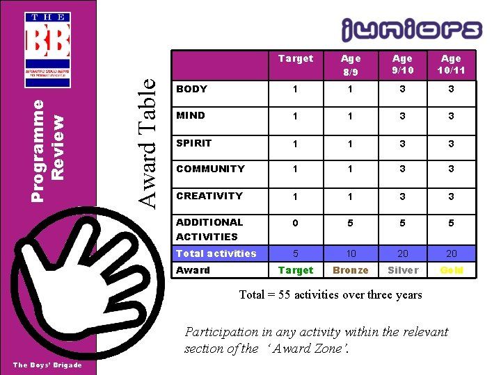 Award Table Programme Review Target Age 8/9 Age 9/10 Age 10/11 BODY 1 1
